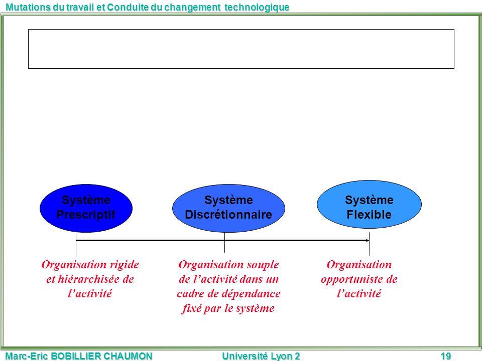 Marc-Eric BOBILLIER CHAUMON Université Lyon 219 Mutations du travail et Conduite du changement technologique Organisation rigide et hiérarchisée de la