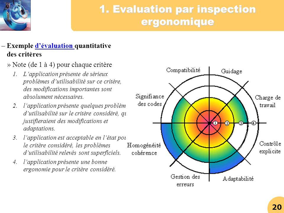 20 1. Evaluation par inspection ergonomique – Exemple dévaluation quantitative des critèresdévaluation » Note (de 1 à 4) pour chaque critère 1.Lapplic