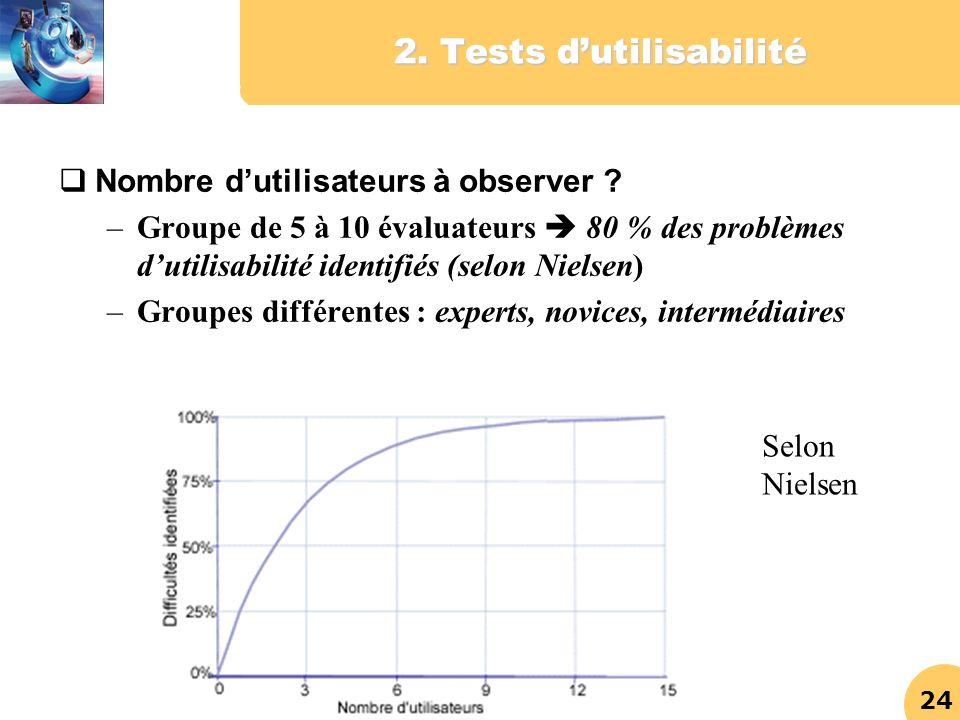 24 2. Tests dutilisabilité Nombre dutilisateurs à observer ? –Groupe de 5 à 10 évaluateurs 80 % des problèmes dutilisabilité identifiés (selon Nielsen