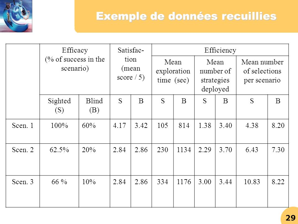 29 Exemple de données recuillies Efficacy (% of success in the scenario) Satisfac- tion (mean score / 5) Efficiency Mean exploration time (sec) Mean n