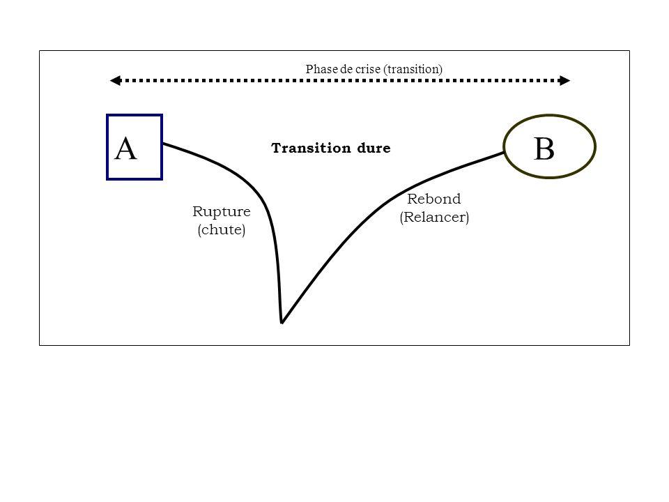 Rupture (chute) Rebond (Relancer) Phase de crise (transition) Transition dure B A PHASE DE