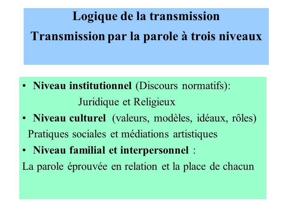 Logique de la transmission Transmission par la parole à trois niveaux Niveau institutionnel (Discours normatifs): Juridique et Religieux Niveau cultur