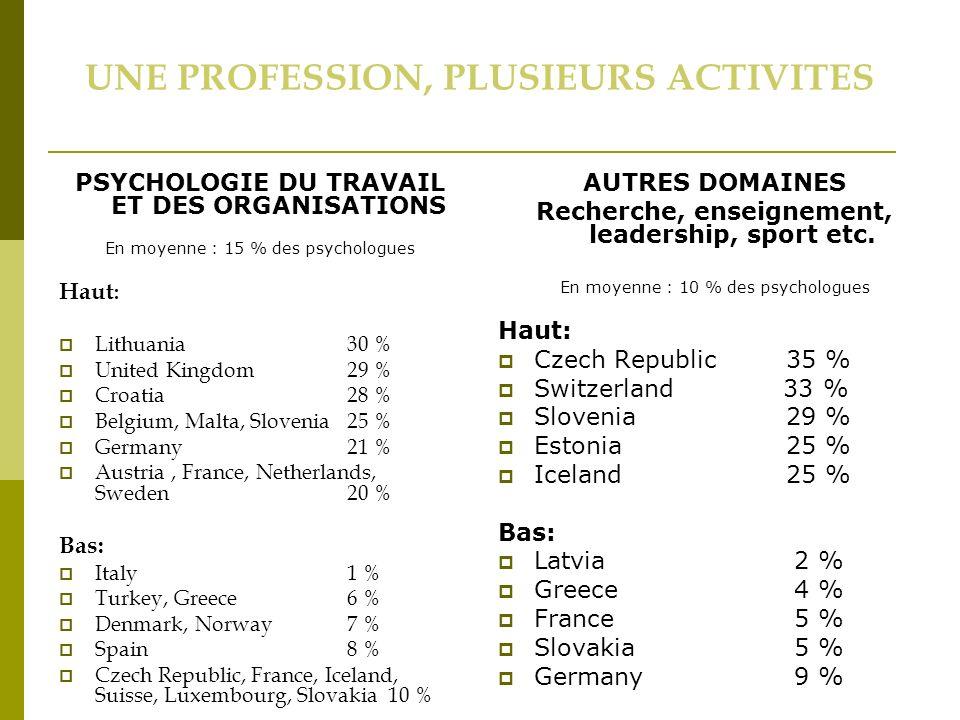 UNE PROFESSION, PLUSIEURS ACTIVITES PSYCHOLOGIE DU TRAVAIL ET DES ORGANISATIONS En moyenne : 15 % des psychologues AUTRES DOMAINES Recherche, enseignement, leadership, sport etc.