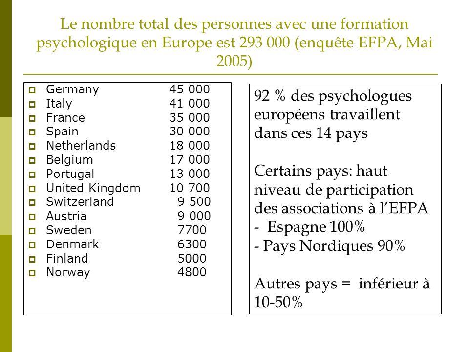 Le nombre total des personnes avec une formation psychologique en Europe est 293 000 (enquête EFPA, Mai 2005) Germany 45 000 Italy41 000 France 35 000