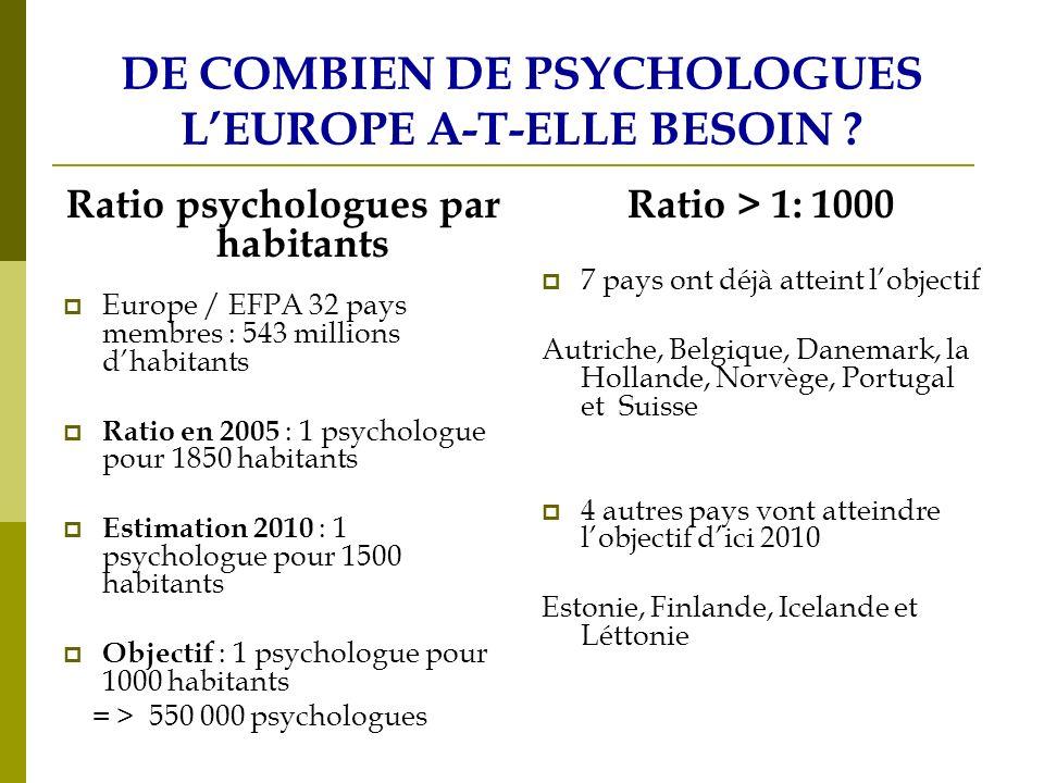Regulation legale de la profession à niveau national et Européen En 2006 des lois nationales et une régulation légale protégent le titre de psychologue et/ou régulant la profession des psychologues dans 18 pays membres de lUnion européenne et 3 autres pays européens En somme, une loi sur ce sujet a été élaborée et votée par les gouvernements dans au moins 4 autres pays En 2006 il y aura une regulation (ou * une legislation en cours) dans 25 des 31 pays membres de lEFPA.