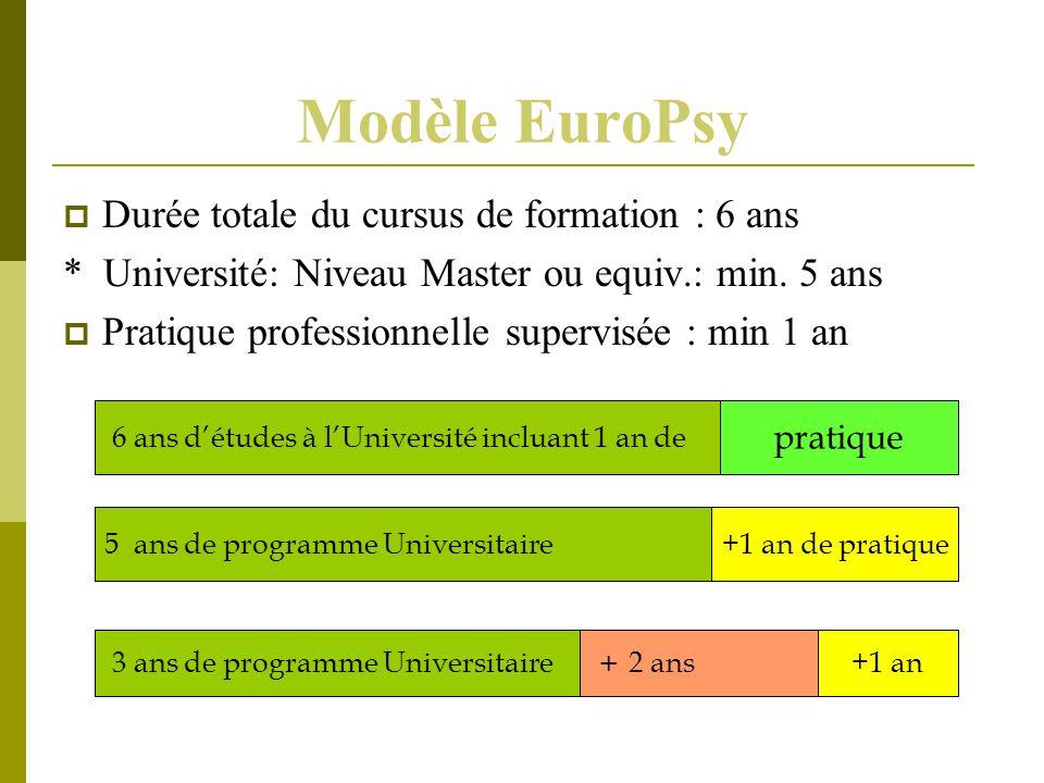 Modèle EuroPsy Durée totale du cursus de formation : 6 ans * Université: Niveau Master ou equiv.: min. 5 ans Pratique professionnelle supervisée : min