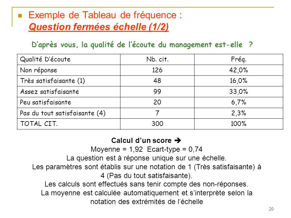 20 Exemple de Tableau de fréquence : Question fermées échelle (1/2) Daprès vous, la qualité de lécoute du management est-elle .