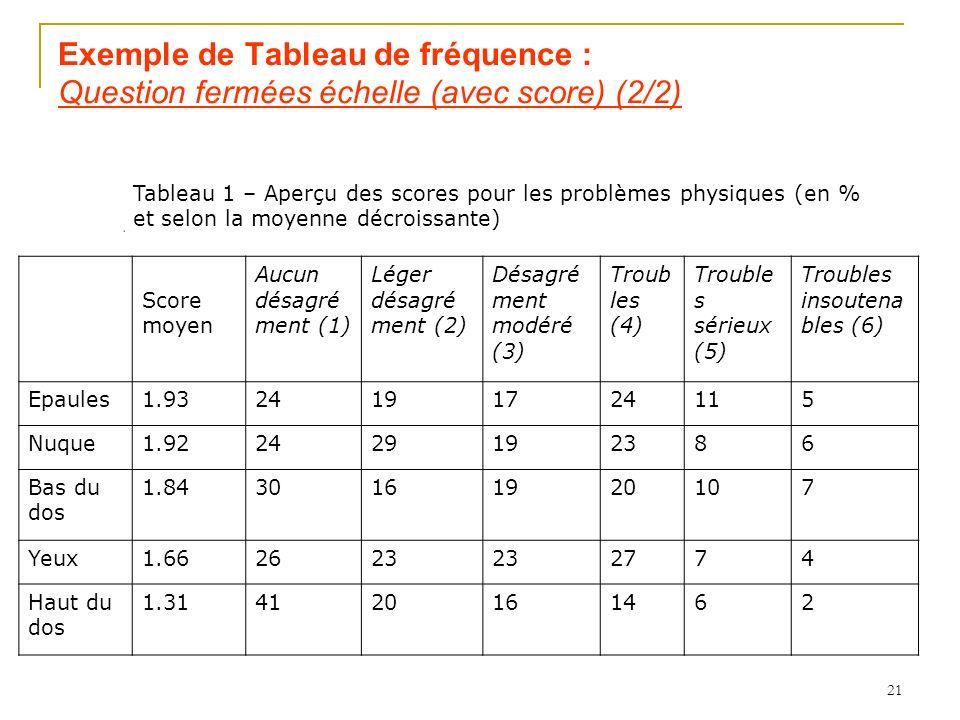 21 Exemple de Tableau de fréquence : Question fermées échelle (avec score) (2/2) Tableau 1 – Aperçu des scores pour les problèmes physiques (en % et selon la moyenne décroissante) Score moyen Aucun désagré ment (1) Léger désagré ment (2) Désagré ment modéré (3) Troub les (4) Trouble s sérieux (5) Troubles insoutena bles (6) Epaules1.9324191724115 Nuque1.922429192386 Bas du dos 1.8430161920107 Yeux1.662623 2774 Haut du dos 1.314120161462