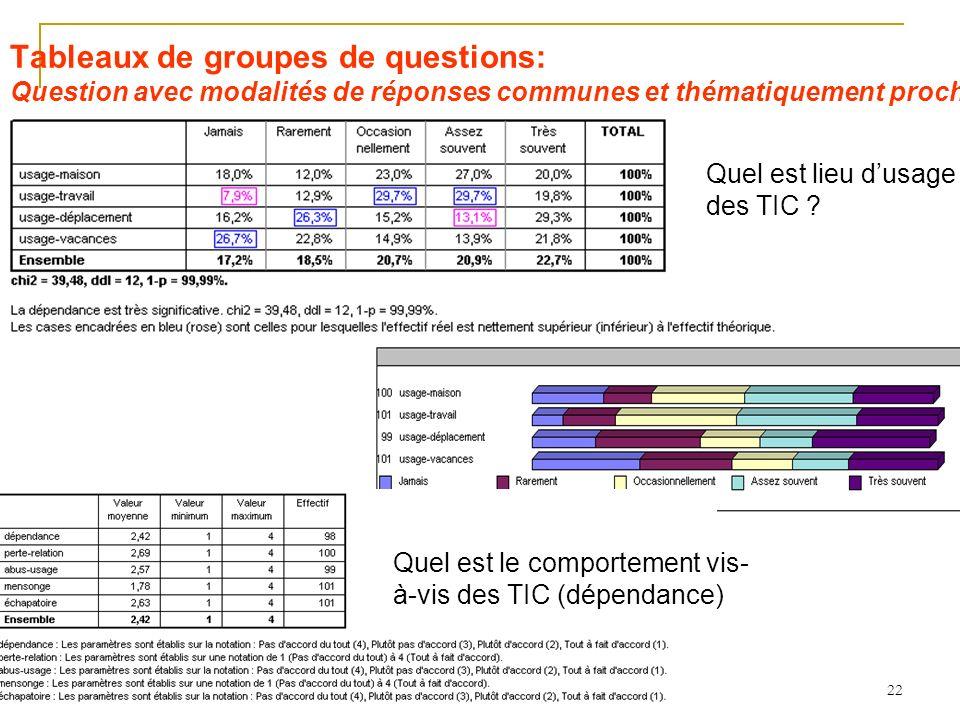 22 Tableaux de groupes de questions: Question avec modalités de réponses communes et thématiquement proches Quel est lieu dusage des TIC .