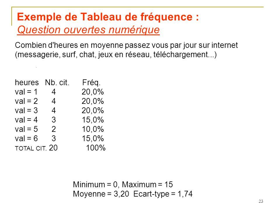 23 Exemple de Tableau de fréquence : Question ouvertes numérique Minimum = 0, Maximum = 15 Moyenne = 3,20 Ecart-type = 1,74 Combien d heures en moyenne passez vous par jour sur internet (messagerie, surf, chat, jeux en réseau, téléchargement...) heures Nb.