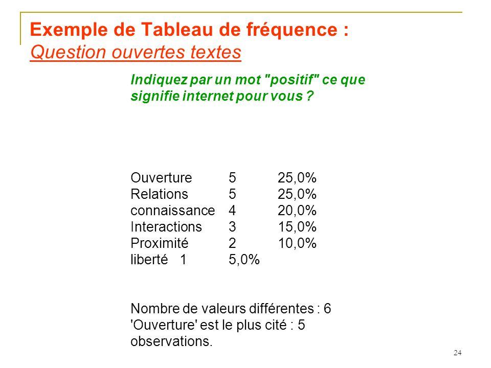 24 Exemple de Tableau de fréquence : Question ouvertes textes Indiquez par un mot positif ce que signifie internet pour vous .
