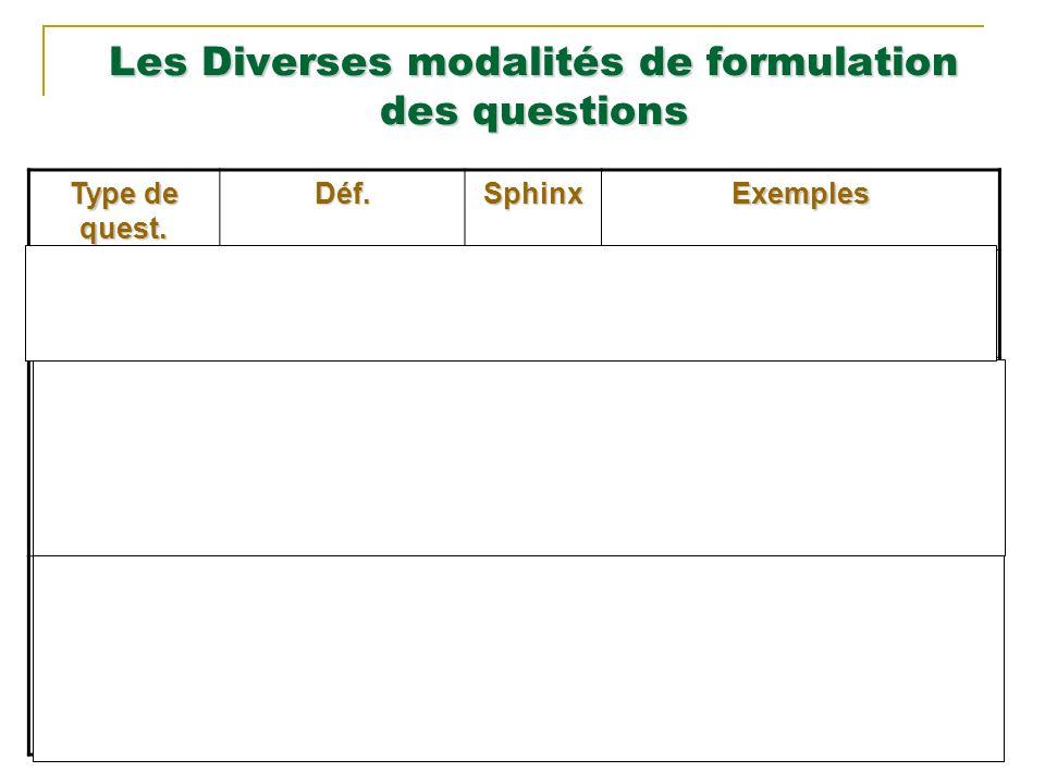 7 Les Diverses modalités de formulation des questions Type de quest.