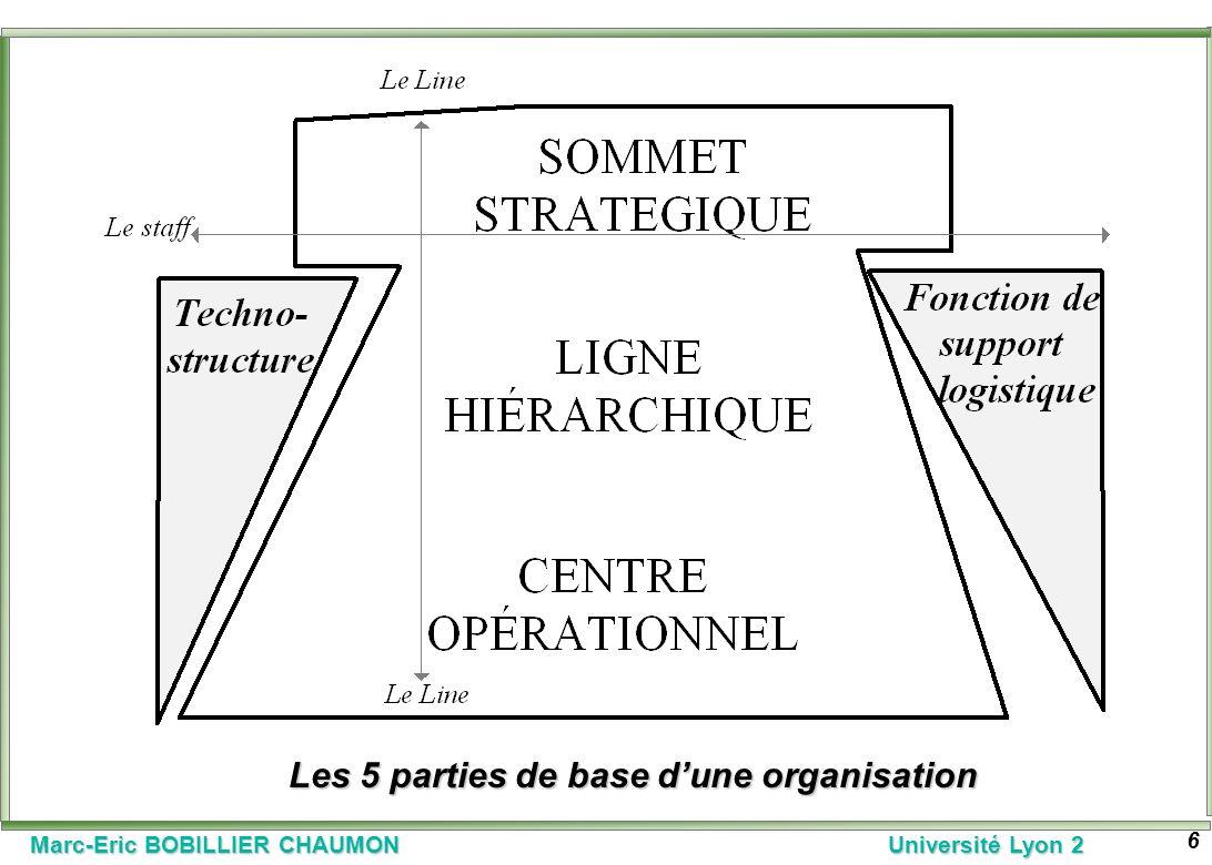 Marc-Eric BOBILLIER CHAUMON Université Lyon 2 6 Les 5 parties de base dune organisation