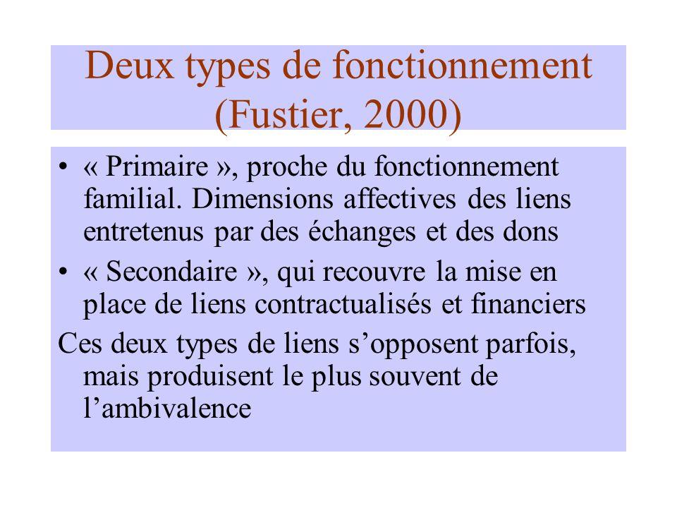Deux types de fonctionnement (Fustier, 2000) « Primaire », proche du fonctionnement familial.
