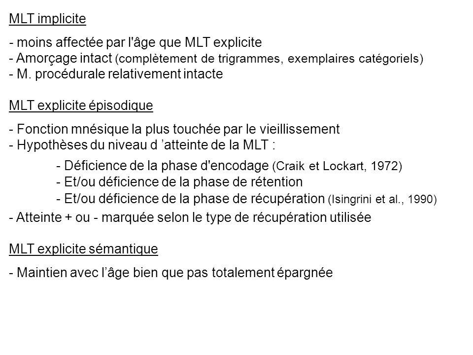 MLT implicite - moins affectée par l'âge que MLT explicite - Amorçage intact (complètement de trigrammes, exemplaires catégoriels) - M. procédurale re