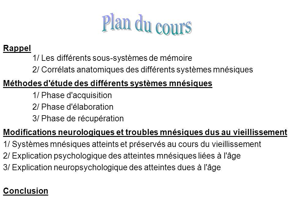 Rappel 1/ Les différents sous-systèmes de mémoire 2/ Corrélats anatomiques des différents systèmes mnésiques Méthodes d'étude des différents systèmes