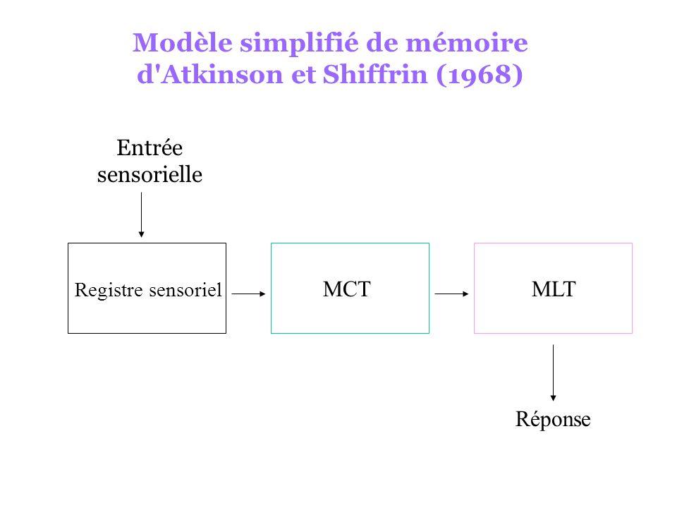 Modèle simplifié de mémoire d'Atkinson et Shiffrin (1968) Registre sensoriel MCTMLT Entrée sensorielle Réponse