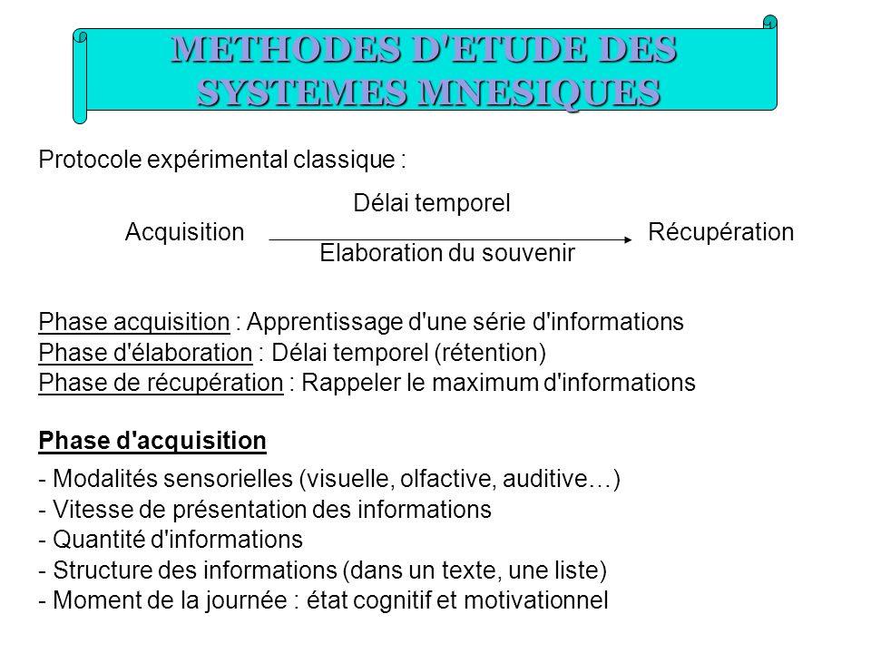 METHODES D'ETUDE DES SYSTEMES MNESIQUES Protocole expérimental classique : Délai temporel AcquisitionRécupération Elaboration du souvenir Phase acquis