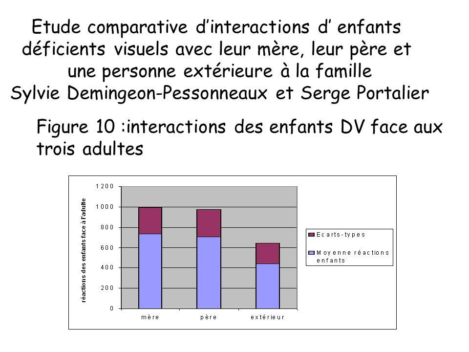 Relation Mère-enfant - exemple des travaux de S. Pessonneaux et S. Portalier Mère Pèreenfant aveugle Educatrice