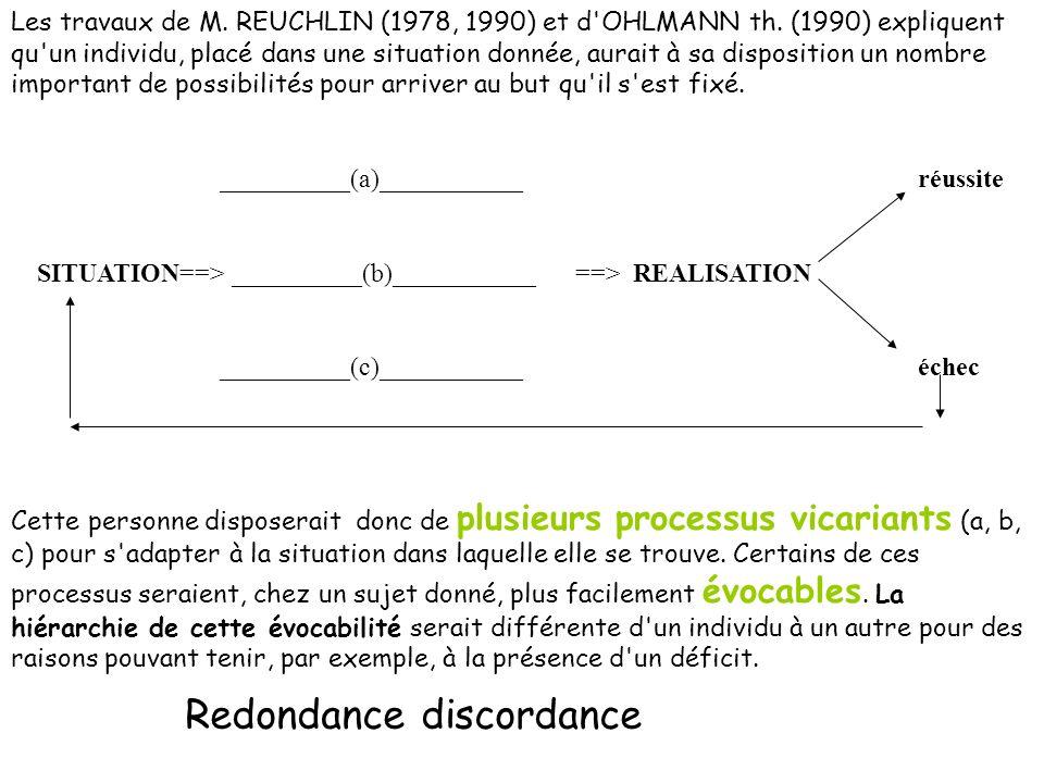 Hypothèse de la vicariance - Vicariance organique, perceptive : lorganisme réagirait à la privation dun processus par laugmentation des compétences du