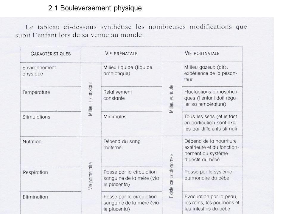2. La naissance (rappel du plan) 2.1. Bouleversement physique 2.2. Bouleversement psychique (Otto Rank) 2.3. Evaluation des compétences néonatales (Ap