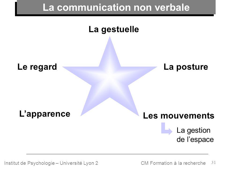 31 CM Formation à la rechercheInstitut de Psychologie – Université Lyon 2 La gestuelle La posture Les mouvements Lapparence Le regard La gestion de le