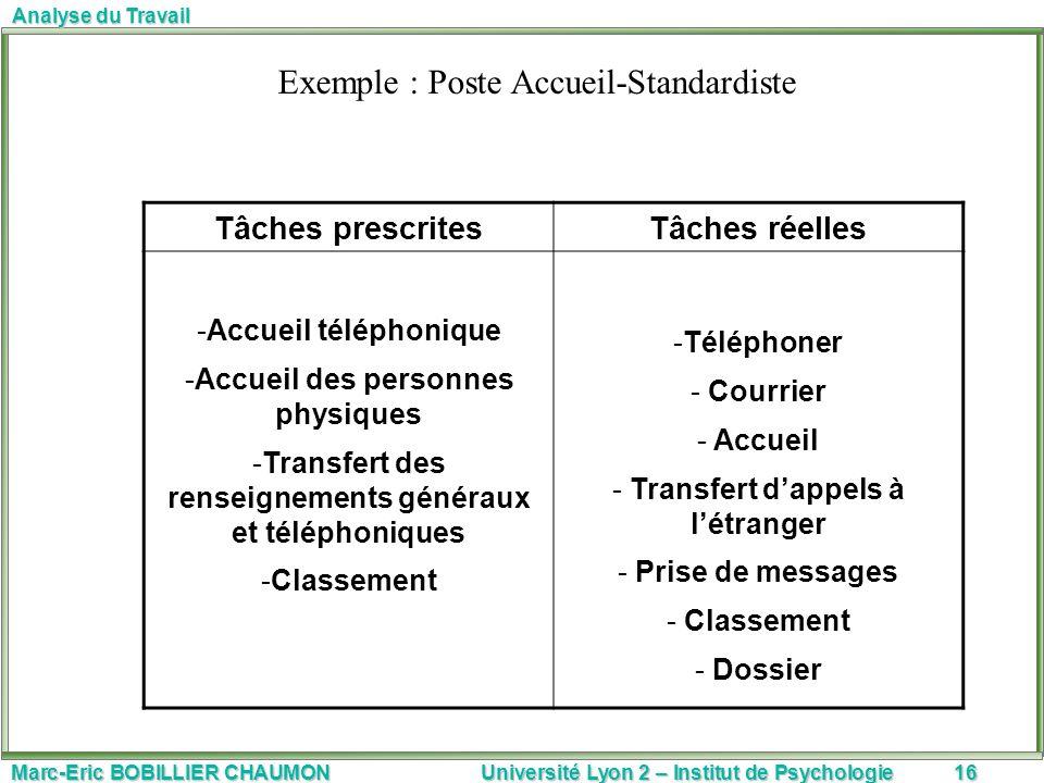 Marc-Eric BOBILLIER CHAUMON Université Lyon 2 – Institut de Psychologie16 Analyse du Travail Tâches prescritesTâches réelles -Accueil téléphonique -Ac