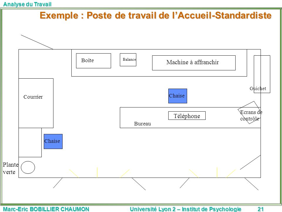 Marc-Eric BOBILLIER CHAUMON Université Lyon 2 – Institut de Psychologie21 Analyse du Travail Exemple : Poste de travail de lAccueil-Standardiste Exemp