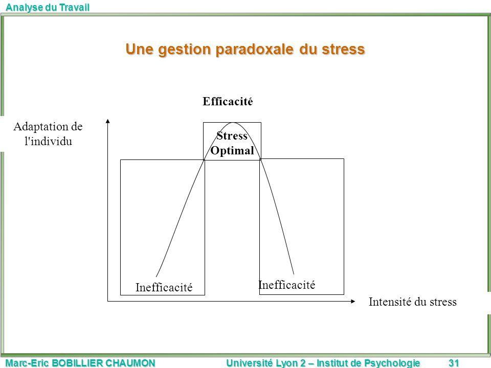 Marc-Eric BOBILLIER CHAUMON Université Lyon 2 – Institut de Psychologie31 Analyse du Travail Stress Optimal Inefficacité Efficacité Intensité du stres