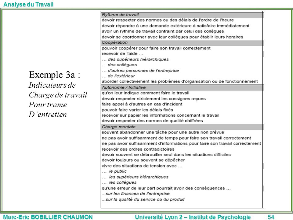 Marc-Eric BOBILLIER CHAUMON Université Lyon 2 – Institut de Psychologie54 Analyse du Travail Exemple 3a : Indicateurs de Charge de travail Pour trame
