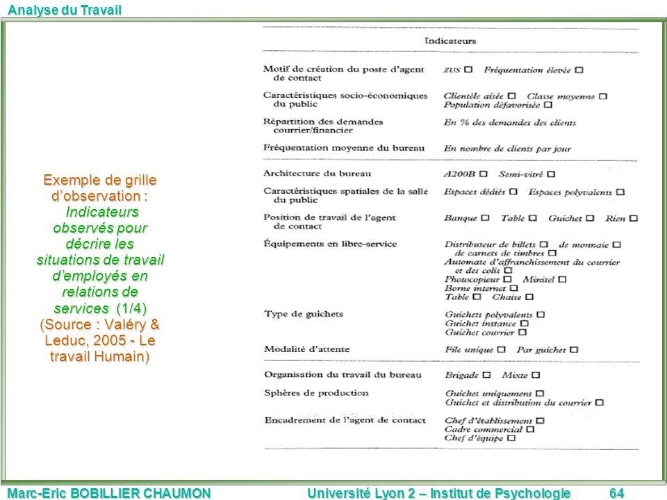 Marc-Eric BOBILLIER CHAUMON Université Lyon 2 – Institut de Psychologie64 Analyse du Travail Exemple de grille dobservation : Indicateurs observés pou