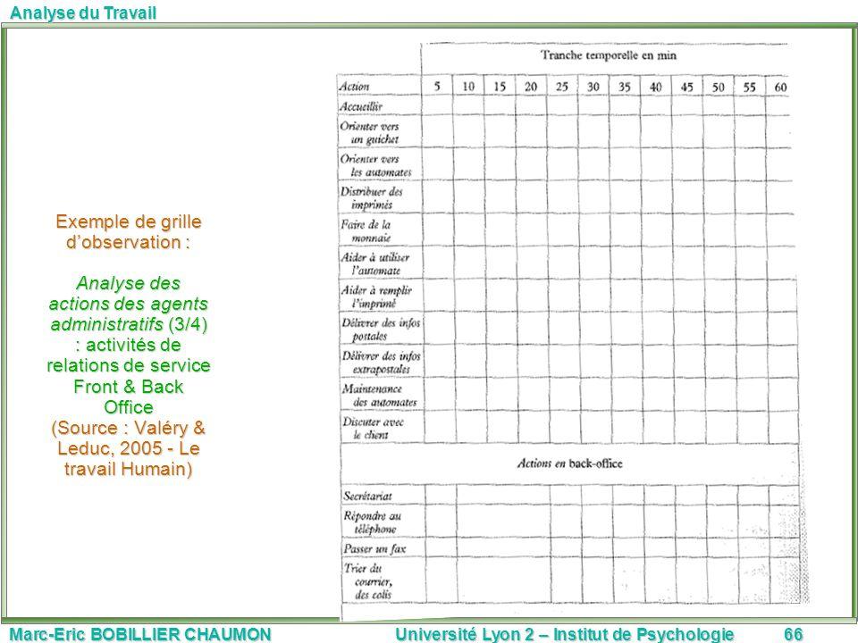 Marc-Eric BOBILLIER CHAUMON Université Lyon 2 – Institut de Psychologie66 Analyse du Travail Exemple de grille dobservation : Analyse des actions des