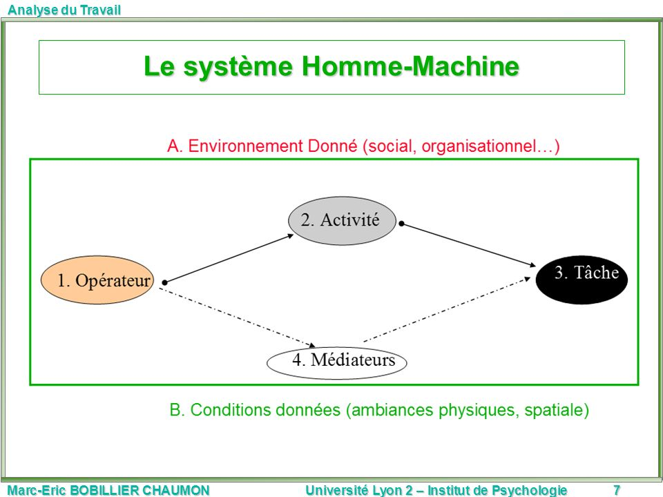 Marc-Eric BOBILLIER CHAUMON Université Lyon 2 – Institut de Psychologie8 Analyse du Travail A.Les concepts et dimensions en analyse du travail Ce quil faut analyser…