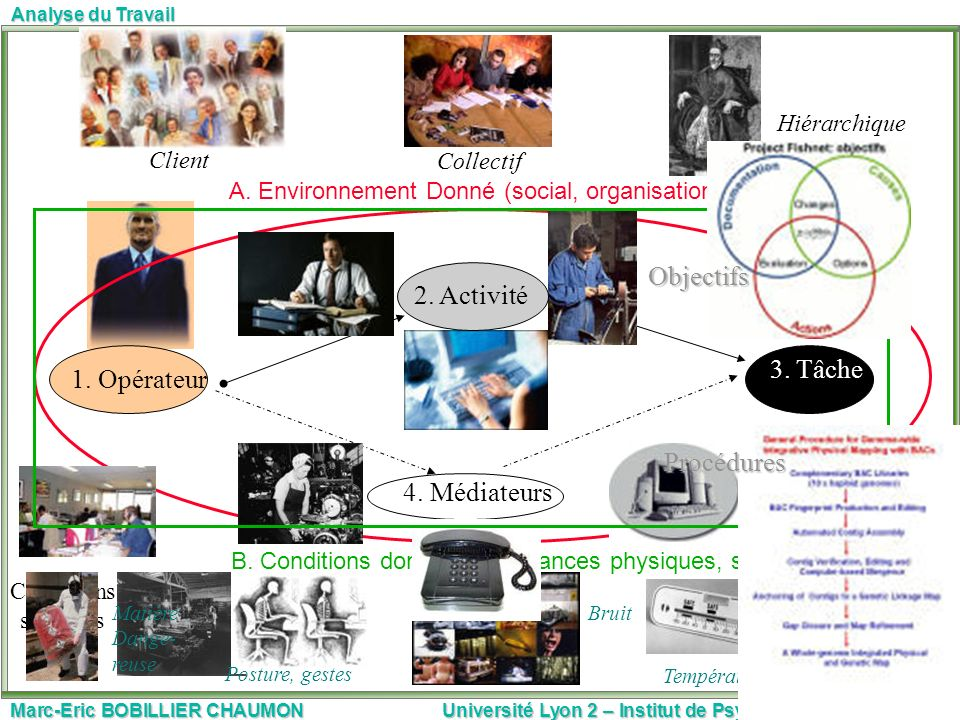 Marc-Eric BOBILLIER CHAUMON Université Lyon 2 – Institut de Psychologie6 Analyse du Travail 3. Tâche 4. Médiateurs A. Environnement Donné (social, org