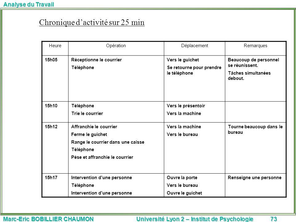 Marc-Eric BOBILLIER CHAUMON Université Lyon 2 – Institut de Psychologie73 Analyse du Travail Chronique dactivité sur 25 min HeureOpérationDéplacementR