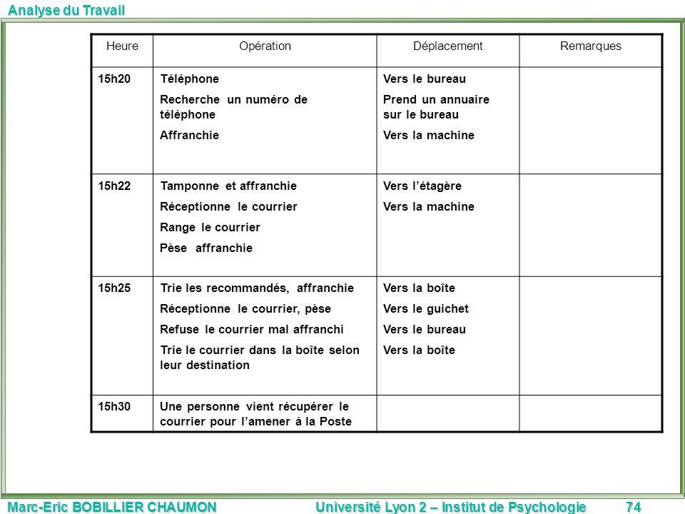 Marc-Eric BOBILLIER CHAUMON Université Lyon 2 – Institut de Psychologie74 Analyse du Travail HeureOpérationDéplacementRemarques 15h20Téléphone Recherc
