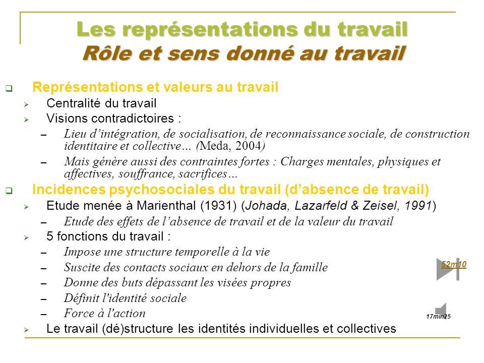 Les représentations du travail Rôle et sens donné au travail Représentations et valeurs au travail Centralité du travail Visions contradictoires : Lie