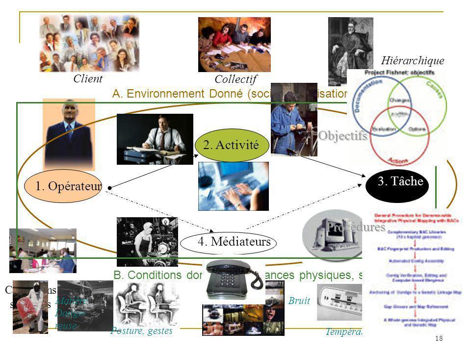 3. Tâche 4. Médiateurs A. Environnement Donné (social, organisationnel…) B. Conditions données (ambiances physiques, spatiale) 1. Opérateur Client Col