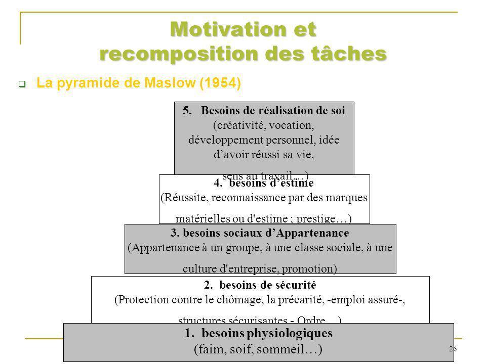 Motivation et recomposition des tâches La pyramide de Maslow (1954) 5. Besoins de réalisation de soi (créativité, vocation, développement personnel, i