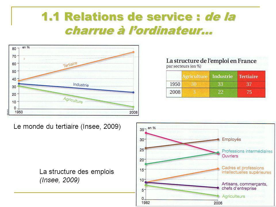 1.1 Relations de service : de la charrue à lordinateur… La structure des emplois (Insee, 2009) Le monde du tertiaire (Insee, 2009)