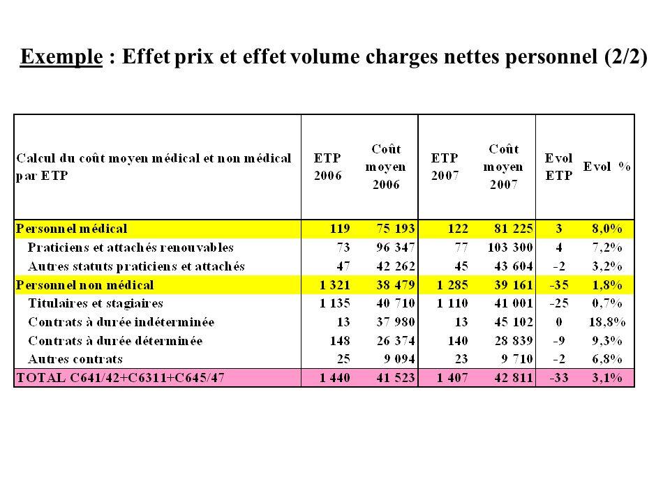 Exemple : Effet prix et effet volume charges nettes personnel (2/2)