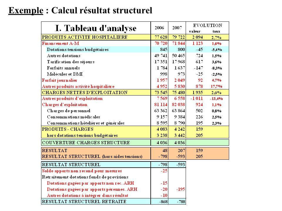 Exemple : Calcul résultat structurel