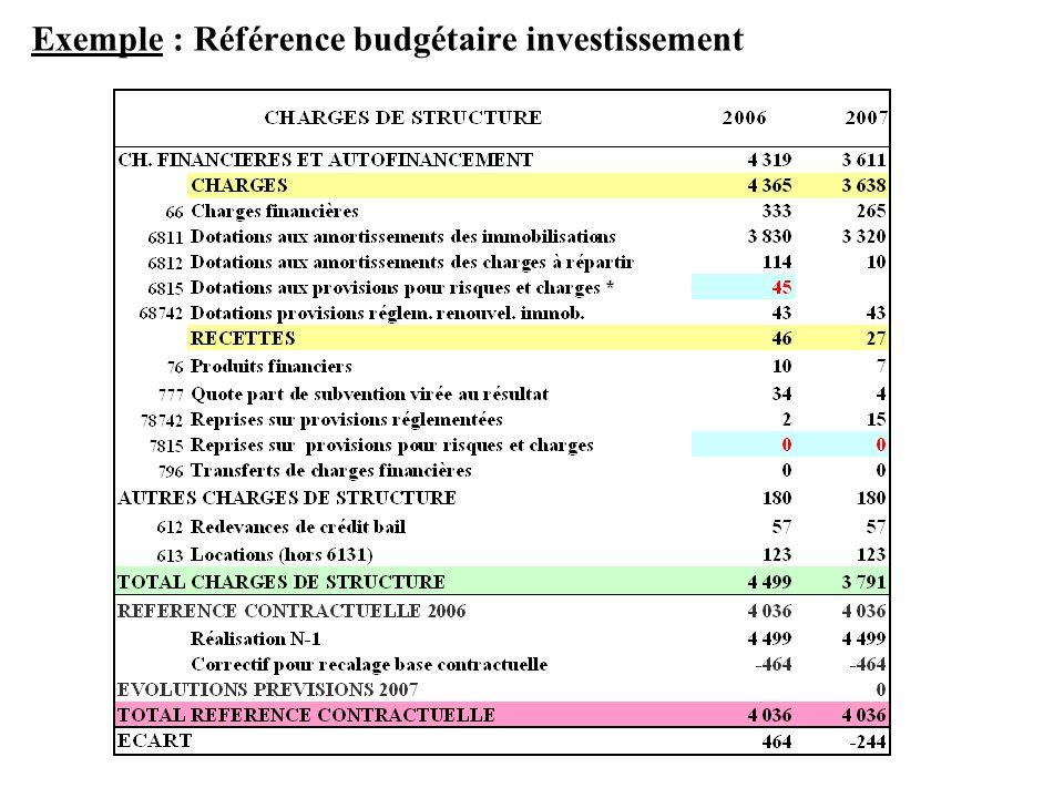 Exemple : Référence budgétaire investissement