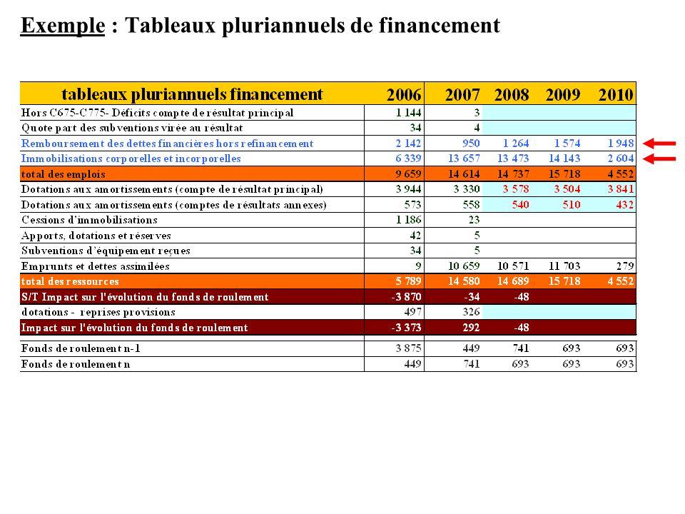 Exemple : Tableaux pluriannuels de financement