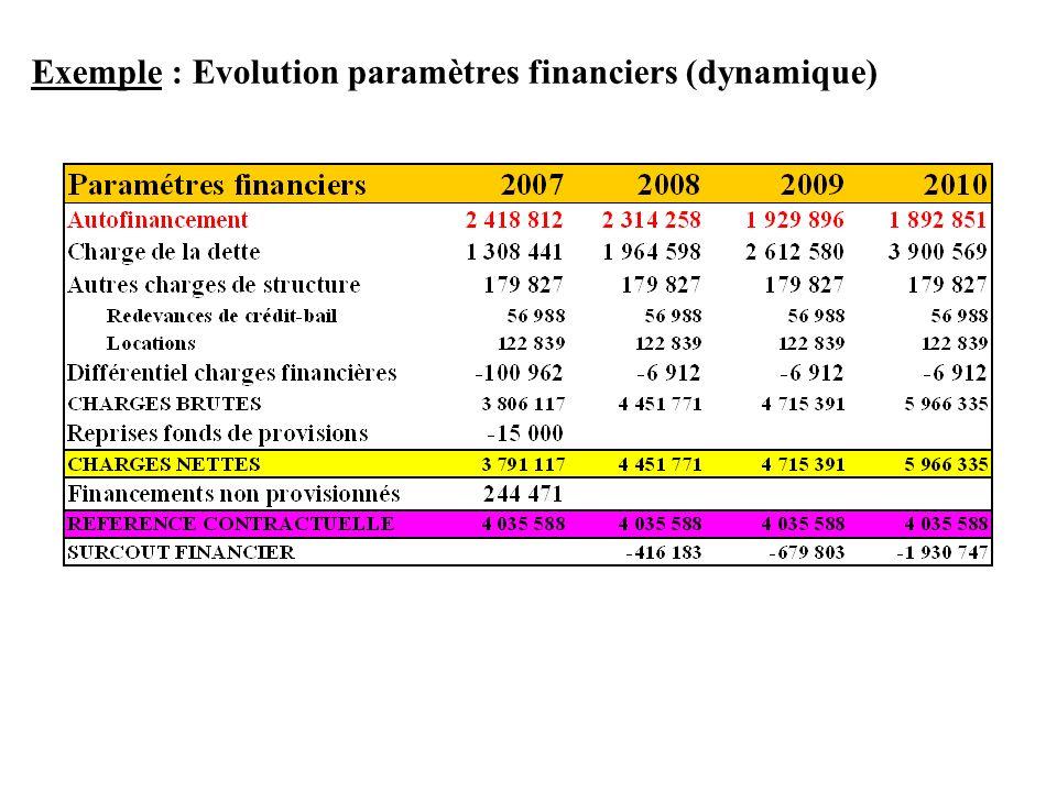 Exemple : Evolution paramètres financiers (dynamique)