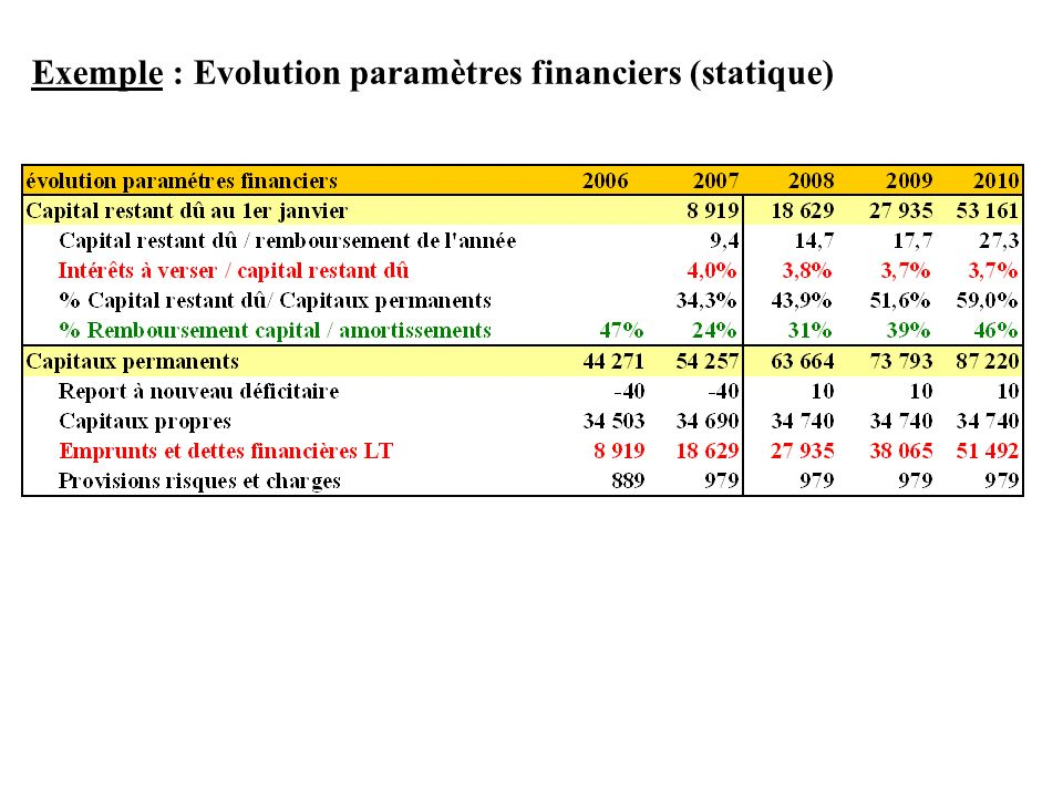 Exemple : Evolution paramètres financiers (statique)