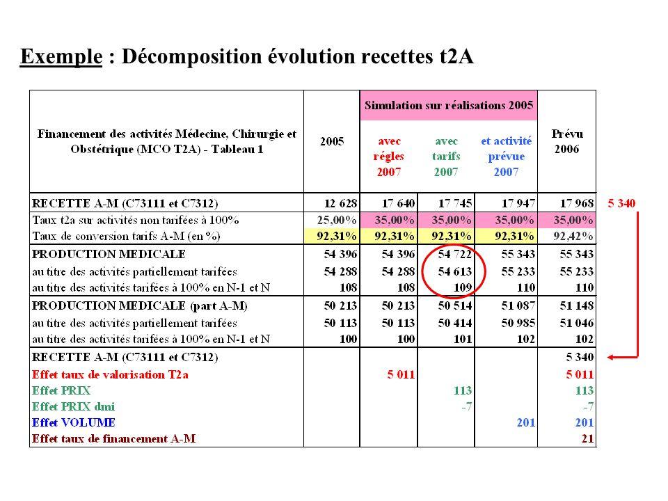 Exemple : Décomposition évolution recettes t2A