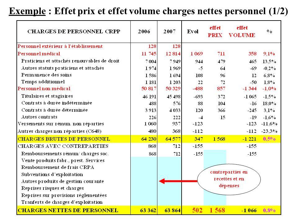 Exemple : Effet prix et effet volume charges nettes personnel (1/2)