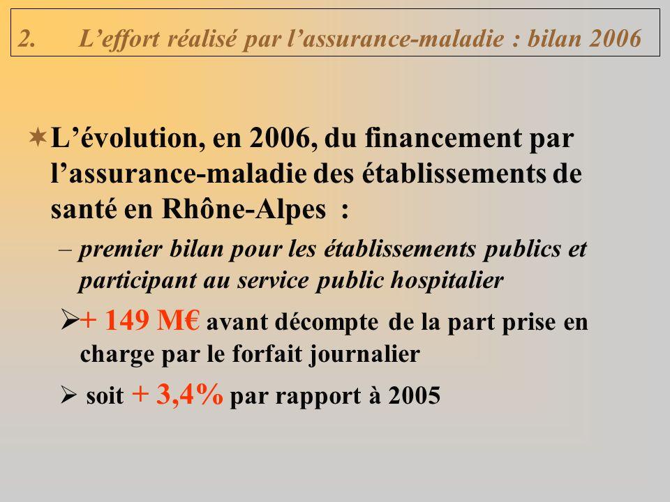 Lévolution, en 2006, du financement par lassurance-maladie des établissements de santé en Rhône-Alpes : –premier bilan pour les établissements publics et participant au service public hospitalier + 149 M avant décompte de la part prise en charge par le forfait journalier soit + 3,4% par rapport à 2005 2.Leffort réalisé par lassurance-maladie : bilan 2006