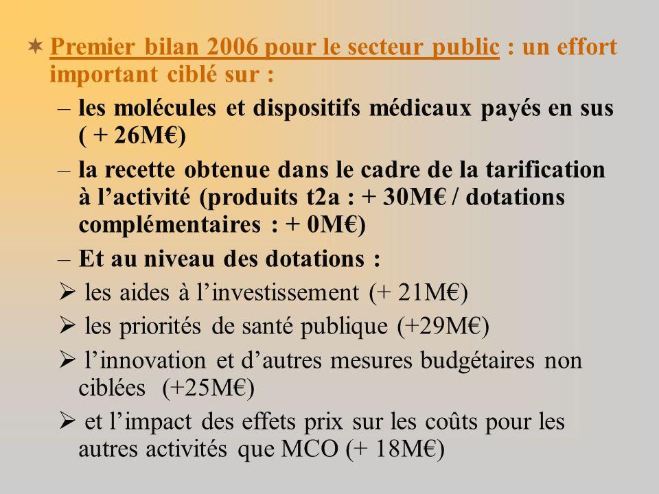 Premier bilan 2006 pour le secteur public : un effort important ciblé sur : –les molécules et dispositifs médicaux payés en sus ( + 26M) –la recette obtenue dans le cadre de la tarification à lactivité (produits t2a : + 30M / dotations complémentaires : + 0M) –Et au niveau des dotations : les aides à linvestissement (+ 21M) les priorités de santé publique (+29M) linnovation et dautres mesures budgétaires non ciblées (+25M) et limpact des effets prix sur les coûts pour les autres activités que MCO (+ 18M)